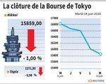 Tokyo : La Bourse de Tokyo finit en baisse de 1,0%