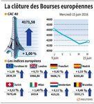 Marché : Retour à la hausse en clôture des marchés européens