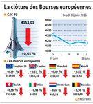 Marché : Les Bourses européennes clôturent en repli
