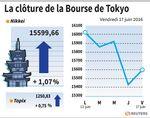 Tokyo : La Bourse de Tokyo finit en hausse de 1,07%