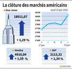 Wall Street : Wall Street croit au