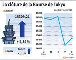 Tokyo : La Bourse de Tokyo finit en hausse de 2,39%