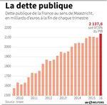 Marché : La dette publique de la France à 97,5% du PIB