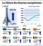 Marché : Les Bourses européennes clôturent en nette hausse