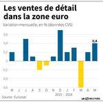 Marché : Plus forte hausse mensuelle des ventes au détail en Zone Euro