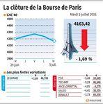 Marché : Les valeurs suivies à clôture de la Bourse de Paris
