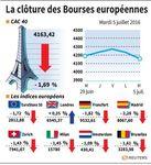 Marché : La plupart des Bourses européennes finissent en baisse