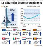 Les Bourses européens en hausse à la clôture