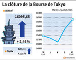 Tokyo : La Bourse de Tokyo finit en hausse de 2,46%