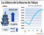 Tokyo : La Bourse de Tokyo clôture en hausse de 0,84%
