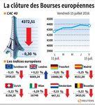 Recul des marchés européens en clôture, sauf Londres