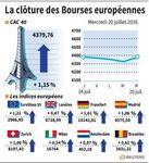 Les Bourses européennes en nette hausse à la clôture