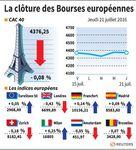 Les Bourses européennes finissent peu changées