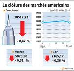 Wall Street : Wall Street termine en baisse, les résultats pèsent