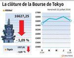 Tokyo : La Bourse de Tokyo finit en baisse de 1,09%