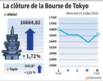 Tokyo : La Bourse de Tokyo finit en hausse de 1,72%, espoirs de relance