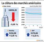 Wall Street : Wall Street finit irrégulière