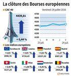 Les Bourses européennes finissent la semaine en hausse