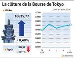 Tokyo : La Bourse de Tokyo gagne 0,40% avec la stabilisation du yen