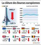 Recul modéré des Bourses européennes à la clôture