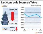 Tokyo : La Bourse de Tokyo finit en baisse, prises de bénéfice