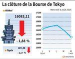 Tokyo : La Bourse de Tokyo finit en baisse de 1,88%