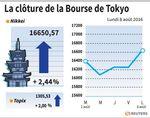 Tokyo : La Bourse de Tokyo finit en hausse de 2,44%