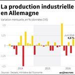 Marché : Rebond timide de la production industrielle allemande en juin