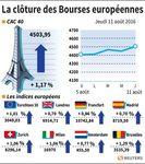Les Bourses européennes soutenues par les résultats des sociétés