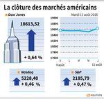 Wall Street : Wall Street à de nouveaux sommets avec Macy's et le pétrole