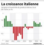 Marché : Croissance nulle en Italie au 2e trimestre