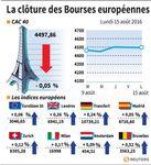 Les marchés européens clôturent proches de l'équilibre