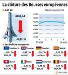 Clôture en baisse sur les marchés européens