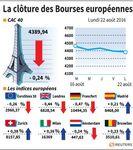 Les Bourses européennes commencent la semaine par une baisse