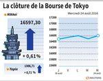Tokyo : La Bourse de Tokyo finit en hausse de 0,61%