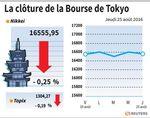 Tokyo : La Bourse de Tokyo finit en baisse 0,25%