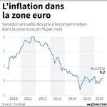 Marché : Inflation et chômage stables dans la zone euro