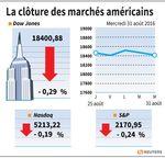 Wall Street : Wall Street termine en baisse, le secteur de l'énergie pèse
