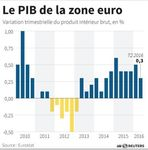 Marché : La croissance de la zone euro au 2e trimestre confirmée à +0,3%