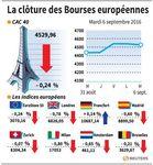 Marché : Les Bourses ont fini dans le rouge en Europe, sauf Francfort