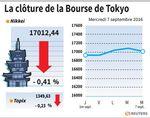 Tokyo : La Bourse de Tokyo finit en baisse sur un rebond du yen