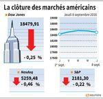 Wall Street : Wall Street finit en baisse, Apple pèse