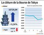 Tokyo : La Bourse de Tokyo finit en hausse de 0,34%