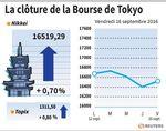 Tokyo : La Bourse de Tokyo finit en hausse de 0,70%