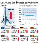 Les Bourses européennes terminent la semaine dans le rouge