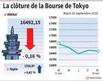 Tokyo : La Bourse de Tokyo finit irrégulière, le Nikkei cède 0,16%