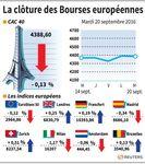 Statu quo à la clôture de Bourses européennes