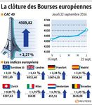 À la clôture, les Bourses européennes en nette hausse