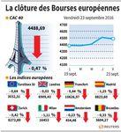 Prises de bénéfices, les marchés européens finissent en baisse