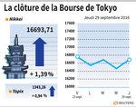 Tokyo : La Bourse de Tokyo finit en forte hausse avec l'accord Opep